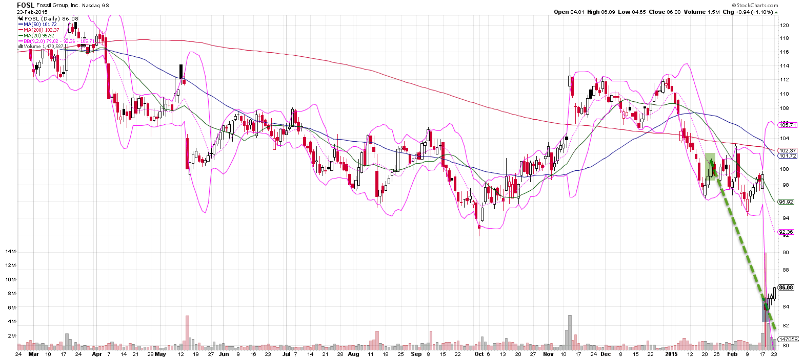FOSL Trade Completion - 18.2.15