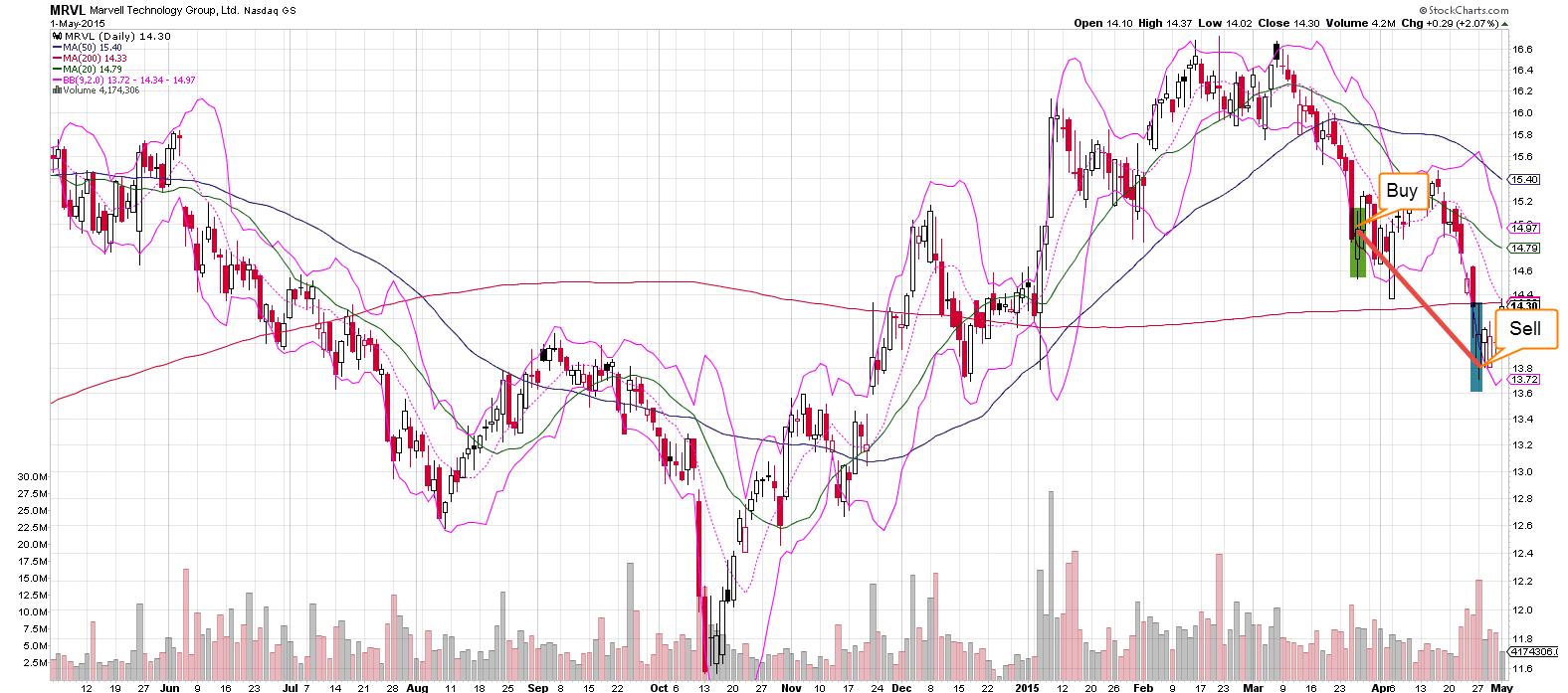 MRVL Trade Completion - 27.4.15