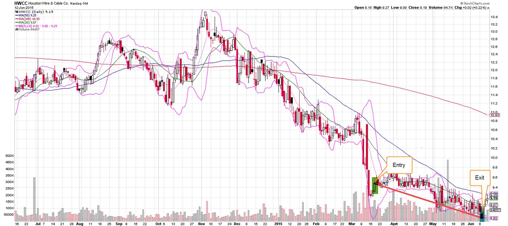 HWCC Trade Completion - 9.6.15