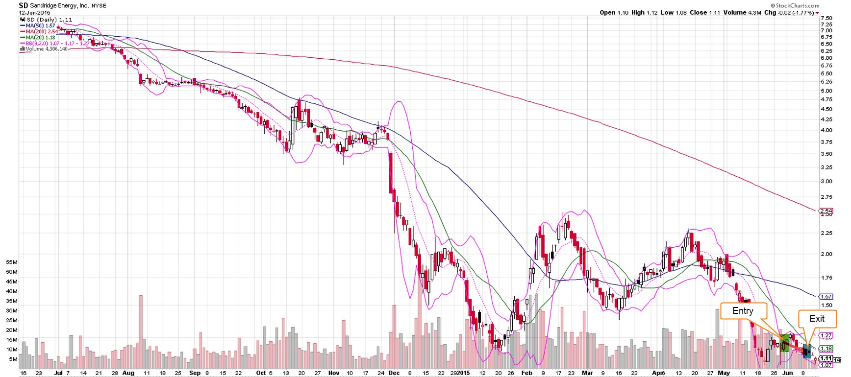 SD Trade Completion - 9.6.15